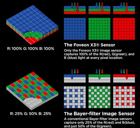 Sigma Faveon Sensor X3 vs Bayer-Filter Fotosensoren