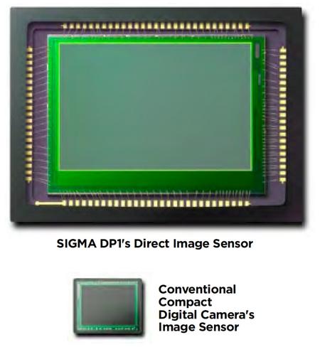 Sigma SP1 Sensorvergleich