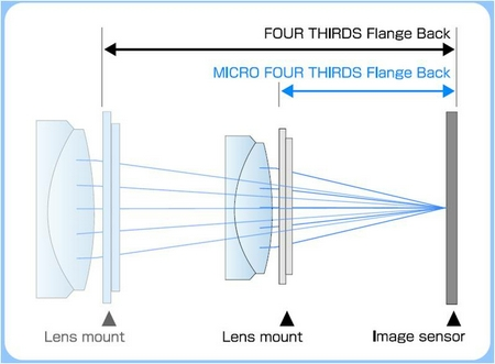 Micro Four Thirds Flangeback