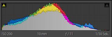 Das Histogramm zum obenstehenden Badwater-Bild. Ohne Verlaufsfilter hätte es einen zweiten Peak entweder ganz rechts am Überbelichtungs- oder ganz links am Unterbelichtungs-Anschlag.