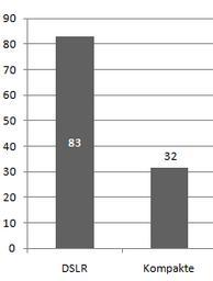 Was Umfrageteilnehmer (Prozent) besitzen
