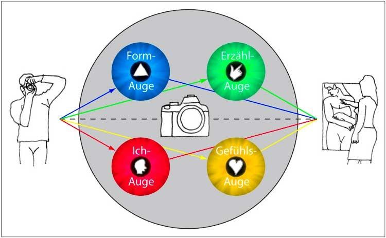 Vier-Augen_Modell in der Übersicht
