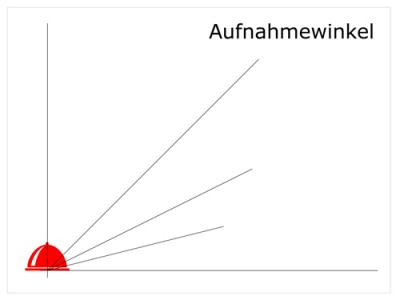 Aufnahmewinkel