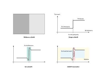 Bildbearbeitung: Vier W-Fragen bei der digitalen Bildschärfung (2)