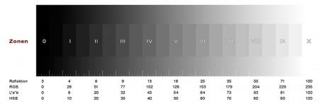 Aufbau, Einteilungen und Umrechnungen des Zonensystems (Erläuterungen siehe Text)