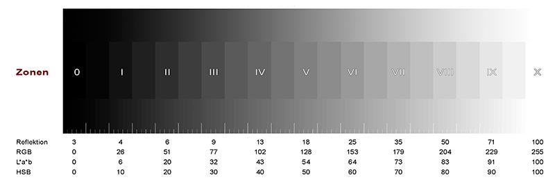 Digitale Schwarzweißfotografie: Das Zonensystem (2)