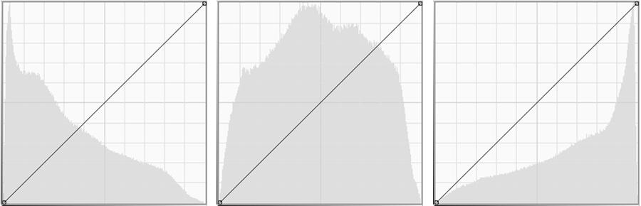 Histogramme bei schatten- (Low Key), mitten- und lichterbetonter (High Key) Ausarbeitung