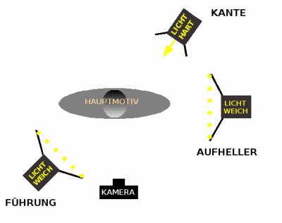 Dreipunktbeleuchtung (Quelle: Wikipedia)