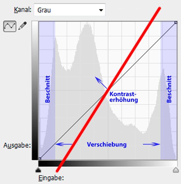 Abb. 2: Kontrasterhöhung (alt), Verschiebung, Beschnitt