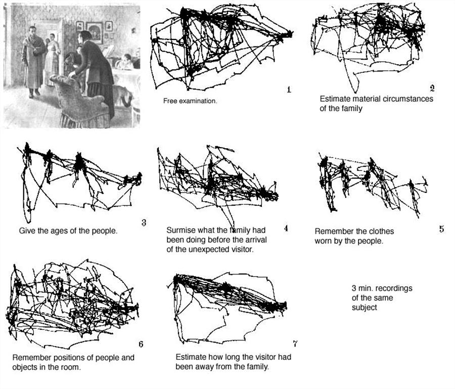 Yarbus' Experiment zu den Blickbewegungen unter Fragebedingung