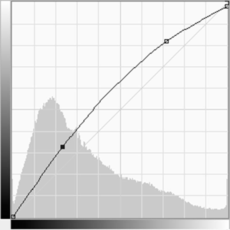 Überarbeitung: Histogramm-Manöver