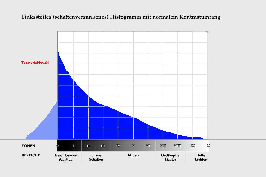 Bild 15: Linkssteiles Histogramm mit übersteigertem Kontrastumfang