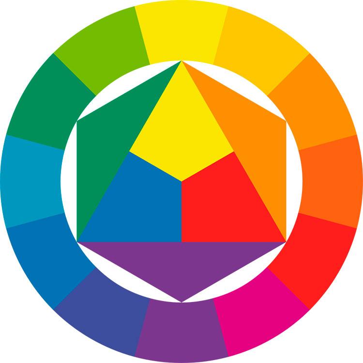 Abb. 4: Farbkreis nach Itten