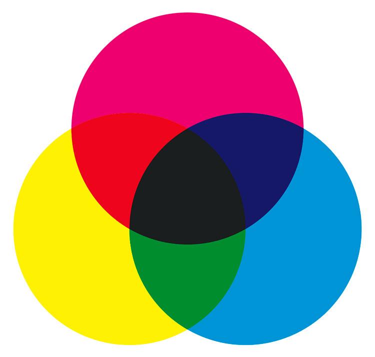 Abb. 6: Subtraktive bzw. physikalische Farbmischung