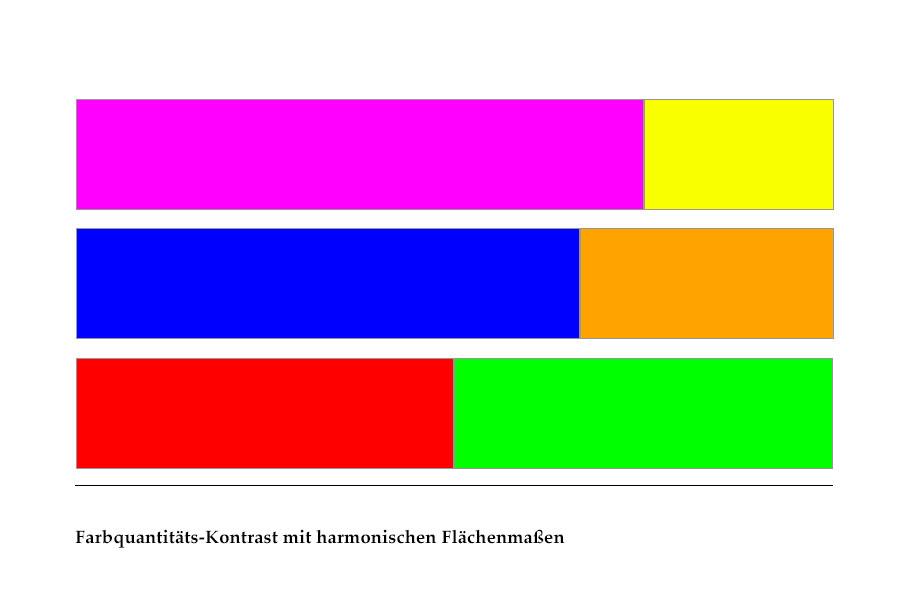 Abb. 13: Farbquantitäts-Kontrast mit harmonischen Flächenmaßen