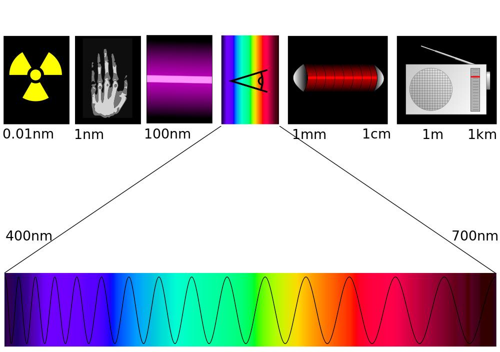 Abb. 3: Elektromagnetisches Spektrum (Quelle: Wikipedia)