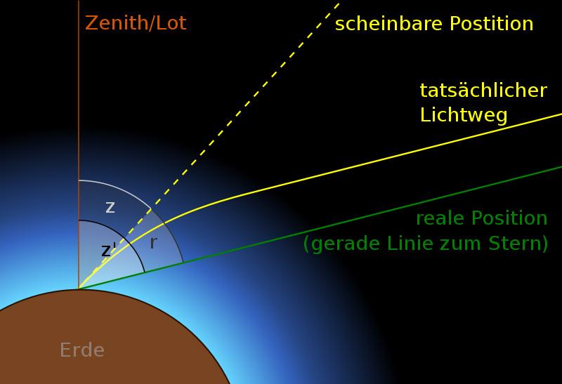 Abb. 7: Astronomische Refraktion (Quelle: Wikipedia)